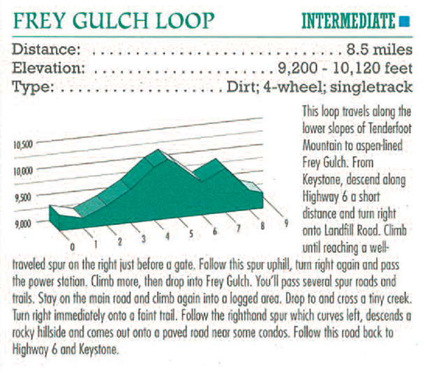 Frey Gulch BIke Elevation Profile